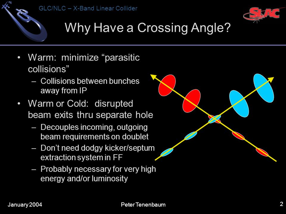 GLC/NLC – X-Band Linear Collider Peter Tenenbaum 2 Why Have a Crossing Angle.