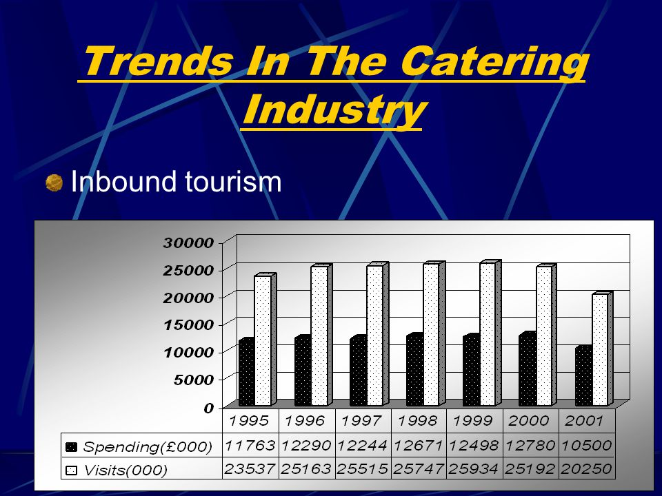 Increase in eating out