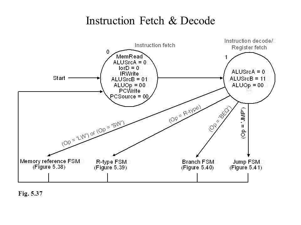 Instruction Fetch & Decode Fig. 5.37