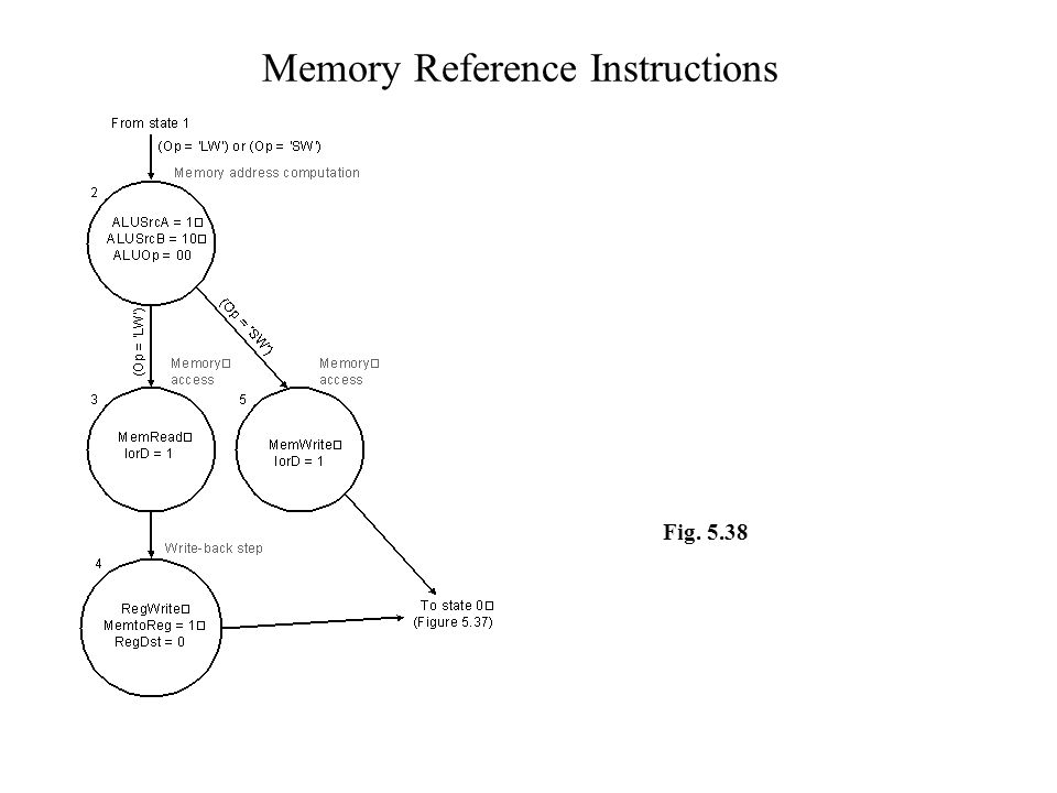 Memory Reference Instructions Fig. 5.38