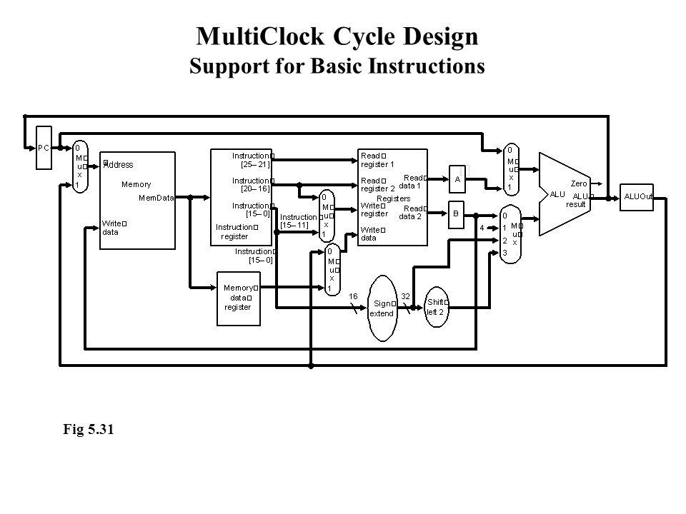 MultiClock Cycle Design Support for Basic Instructions Fig 5.31