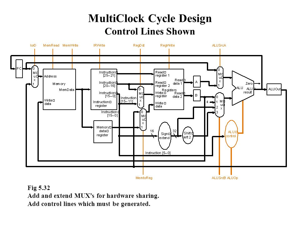 MultiClock Cycle Design Control Lines Shown Fig 5.32 Add and extend MUX's for hardware sharing.
