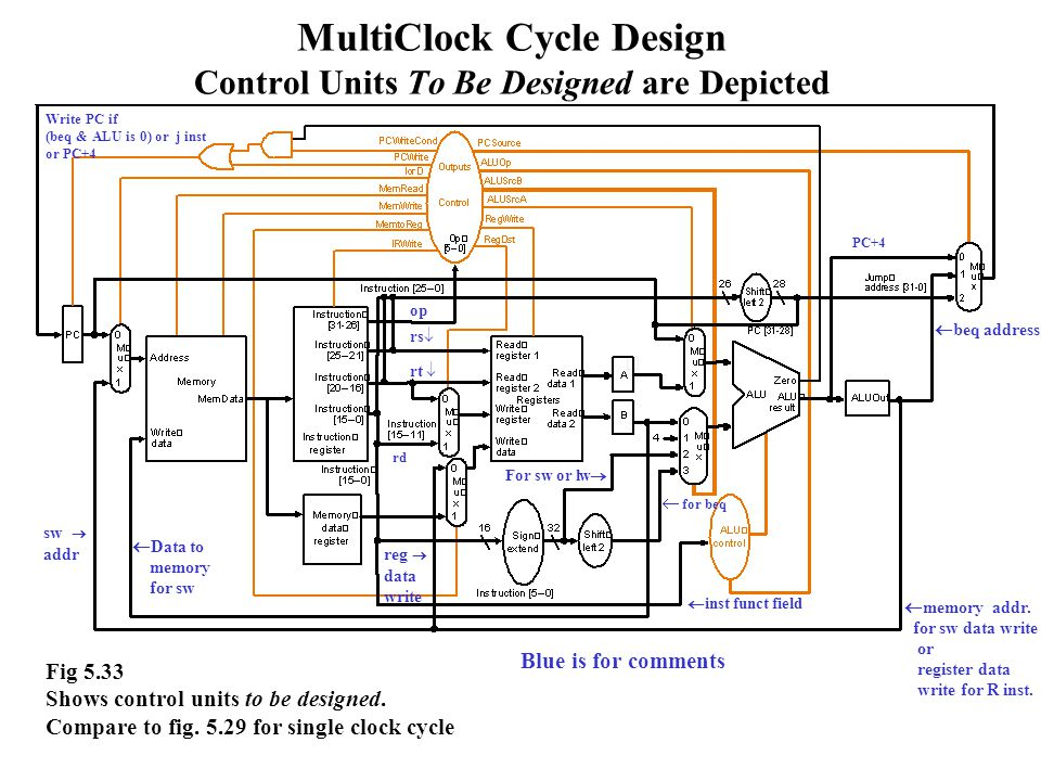 MultiClock Cycle Design Control Units To Be Designed are Depicted Fig 5.33 Shows control units to be designed.