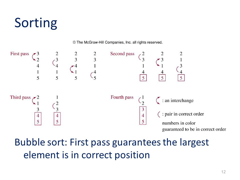 Sorting Bubble sort: First pass guarantees the largest element is in correct position 12