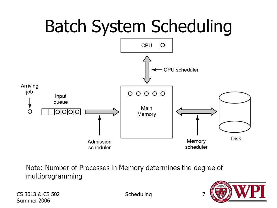 CS 3013 & CS 502 Summer 2006 Scheduling7 Batch System Scheduling Note: Number of Processes in Memory determines the degree of multiprogramming