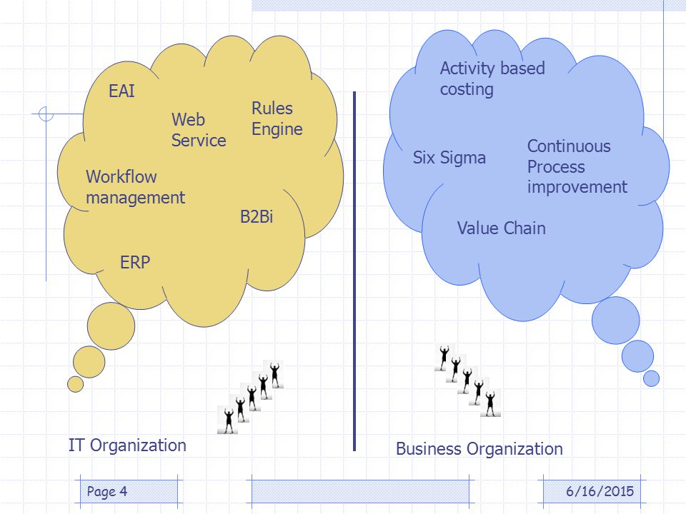 6/16/2015Page 4 IT Organization Business Organization EAI Workflow management ERP B2Bi Rules Engine Web Service Six Sigma Value Chain Activity based costing Continuous Process improvement