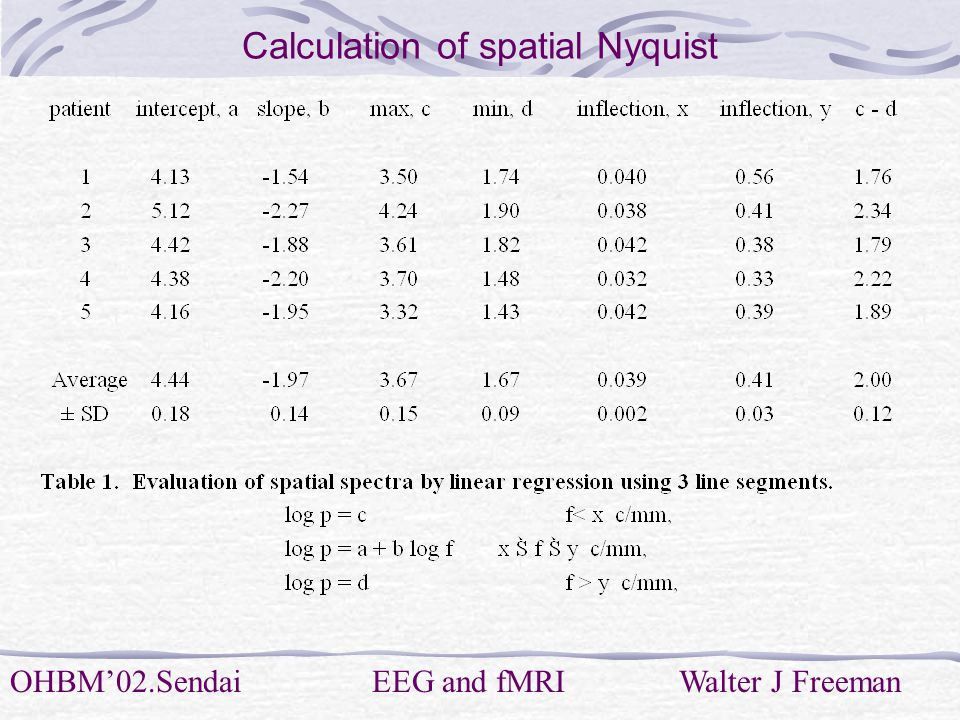 OHBM'02.Sendai EEG and fMRI Walter J Freeman Calculation of spatial Nyquist