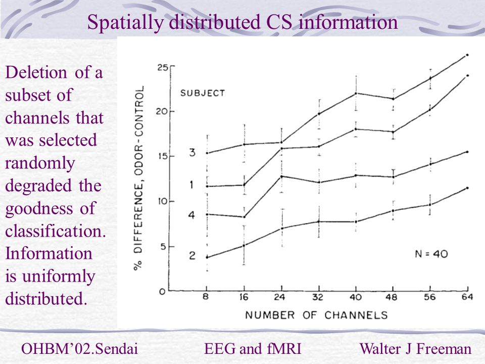 Spatially distributed CS information OHBM'02.Sendai EEG and fMRI Walter J Freeman Deletion of a subset of channels that was selected randomly degraded the goodness of classification.