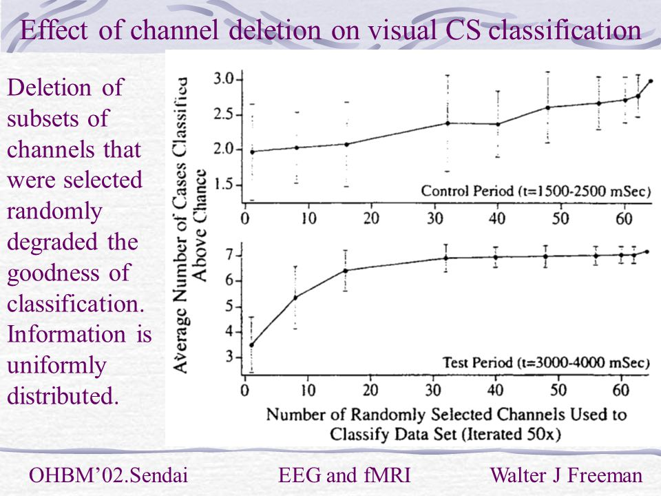 Effect of channel deletion on visual CS classification OHBM'02.Sendai EEG and fMRI Walter J Freeman Deletion of subsets of channels that were selected randomly degraded the goodness of classification.