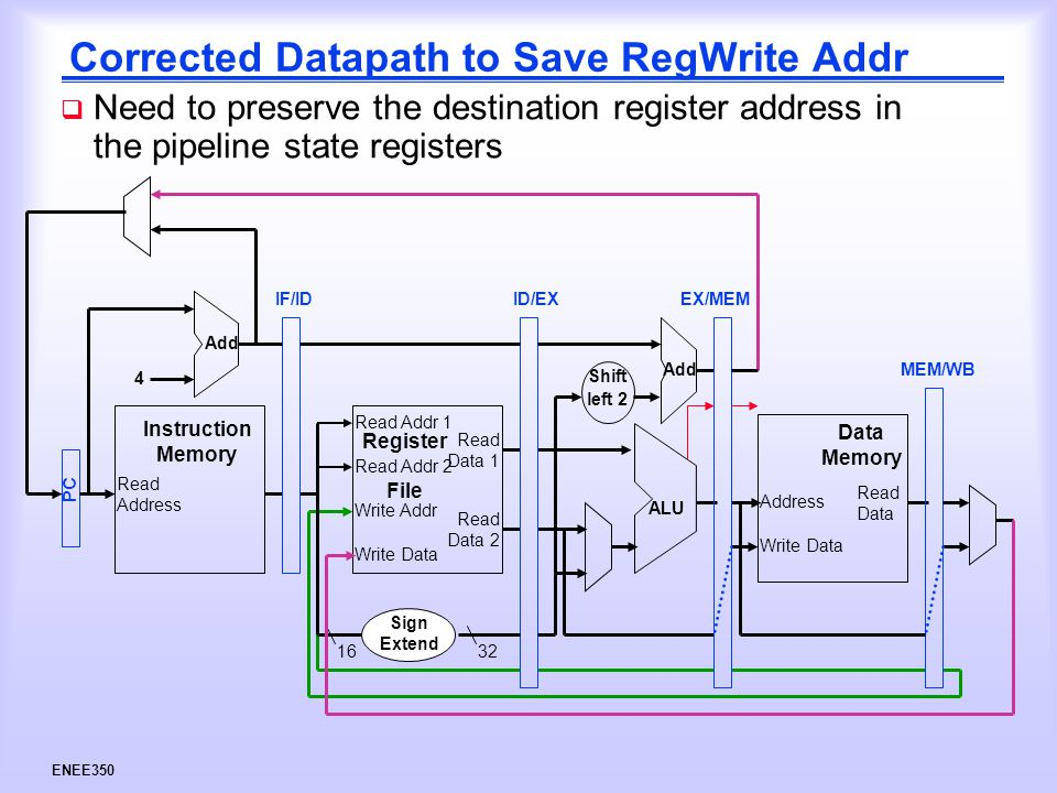 ENEE350 Corrected Datapath to Save RegWrite Addr  Need to preserve the destination register address in the pipeline state registers