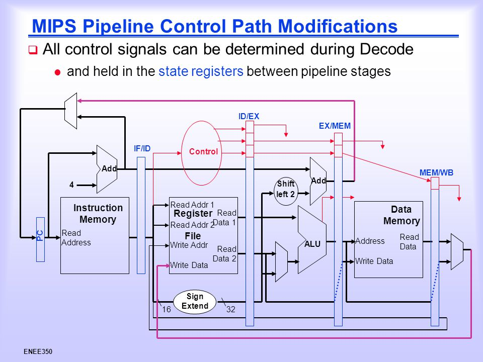 ENEE350 MIPS Pipeline Control Path Modifications  All control signals can be determined during Decode l and held in the state registers between pipeline stages Control