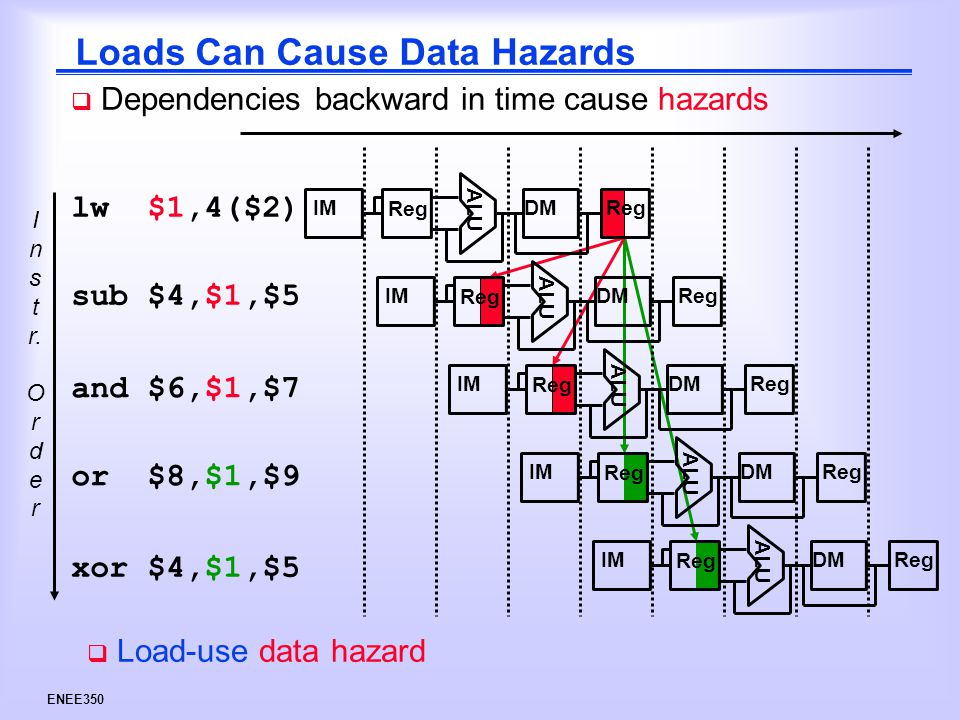 ENEE350 Loads Can Cause Data Hazards I n s t r.