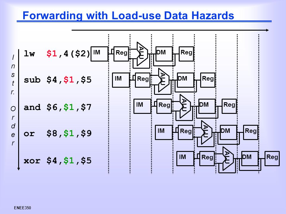 ENEE350 Forwarding with Load-use Data Hazards I n s t r.