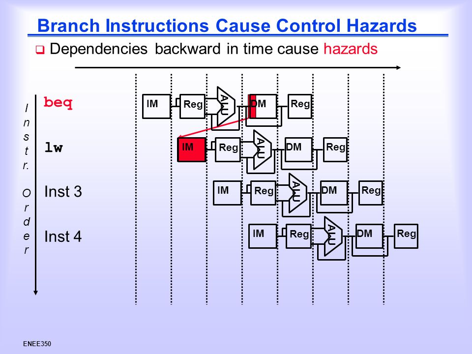 ENEE350 Branch Instructions Cause Control Hazards I n s t r.