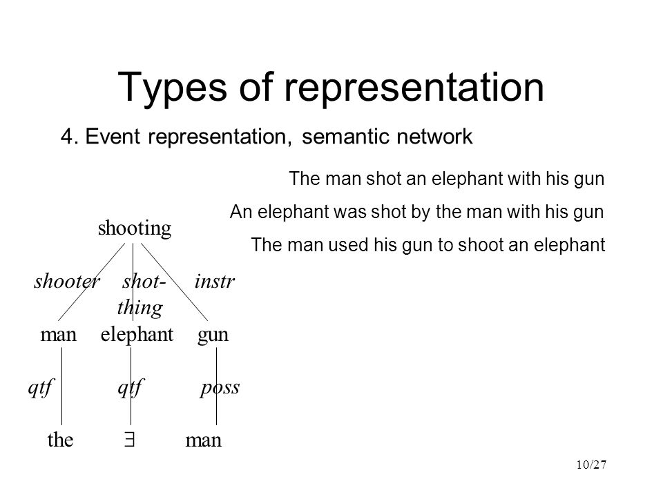 10/27 Types of representation The man shot an elephant with his gun shooting shooter shot- instr thing man elephant gun qtf qtf poss the  man 4.