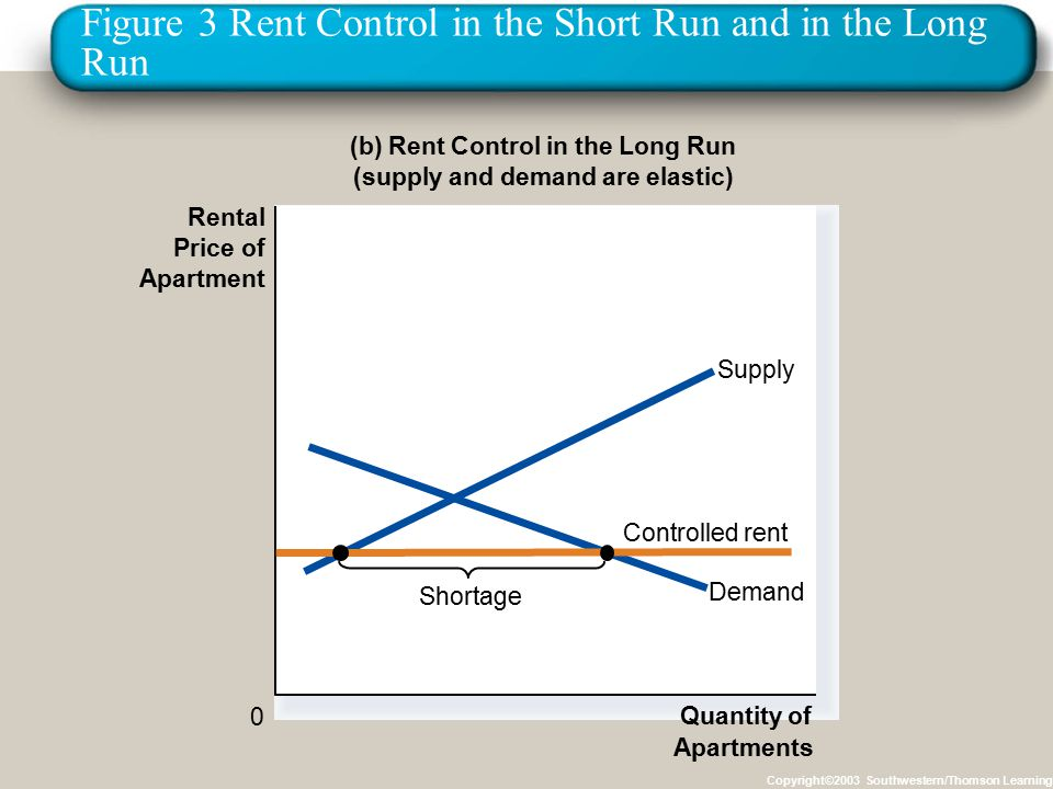 Figure 3 Rent Control in the Short Run and in the Long Run Copyright©2003 Southwestern/Thomson Learning (b) Rent Control in the Long Run (supply and demand are elastic) 0 Rental Price of Apartment Quantity of Apartments Demand Supply Controlled rent Shortage