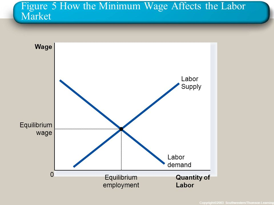 Figure 5 How the Minimum Wage Affects the Labor Market Copyright©2003 Southwestern/Thomson Learning Quantity of Labor Wage 0 Labor demand Labor Supply Equilibrium employment Equilibrium wage