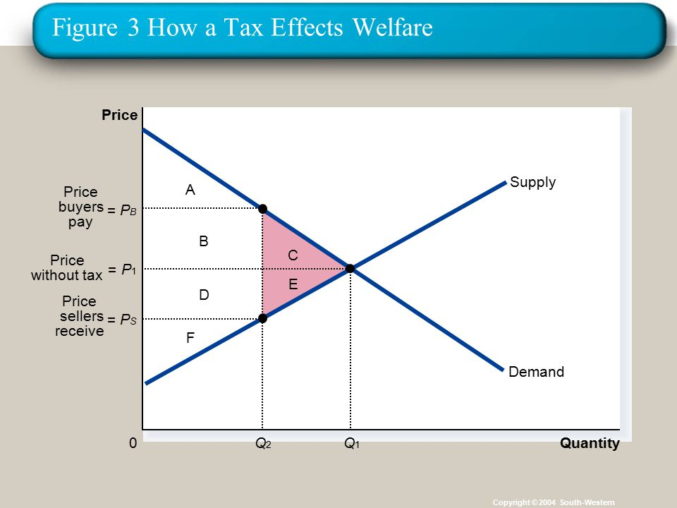 26 Figure 3 How a Tax Effects Welfare Copyright © 2004 South-Western A F B D C E Quantity 0 Price Demand Supply = PBPB Q2Q2 = PSPS Price buyers pay Price sellers receive = P1P1 Q1Q1 Price without tax