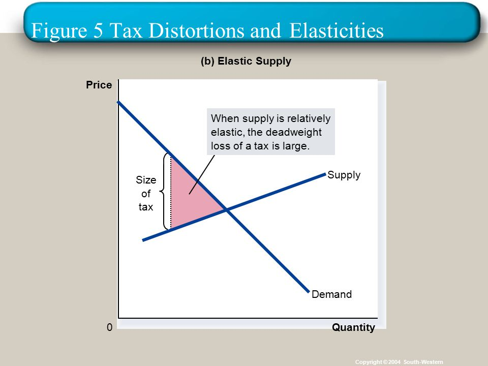 30 Figure 5 Tax Distortions and Elasticities Copyright © 2004 South-Western (b) Elastic Supply Price 0 Quantity Demand Supply Size of tax When supply is relatively elastic, the deadweight loss of a tax is large.