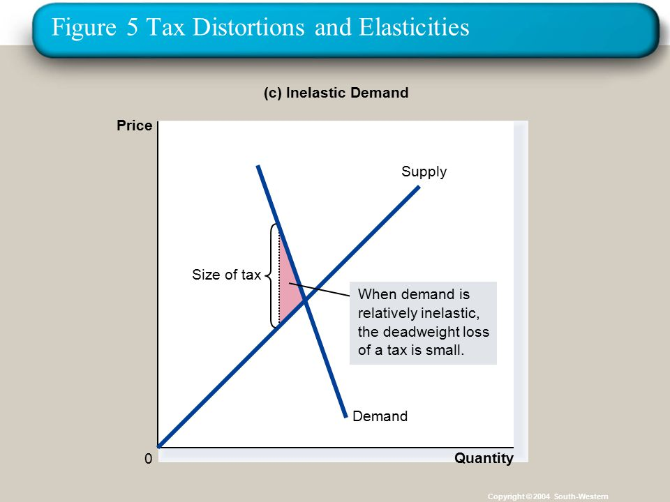 31 Figure 5 Tax Distortions and Elasticities Copyright © 2004 South-Western Demand Supply (c) Inelastic Demand Price 0 Quantity Size of tax When demand is relatively inelastic, the deadweight loss of a tax is small.