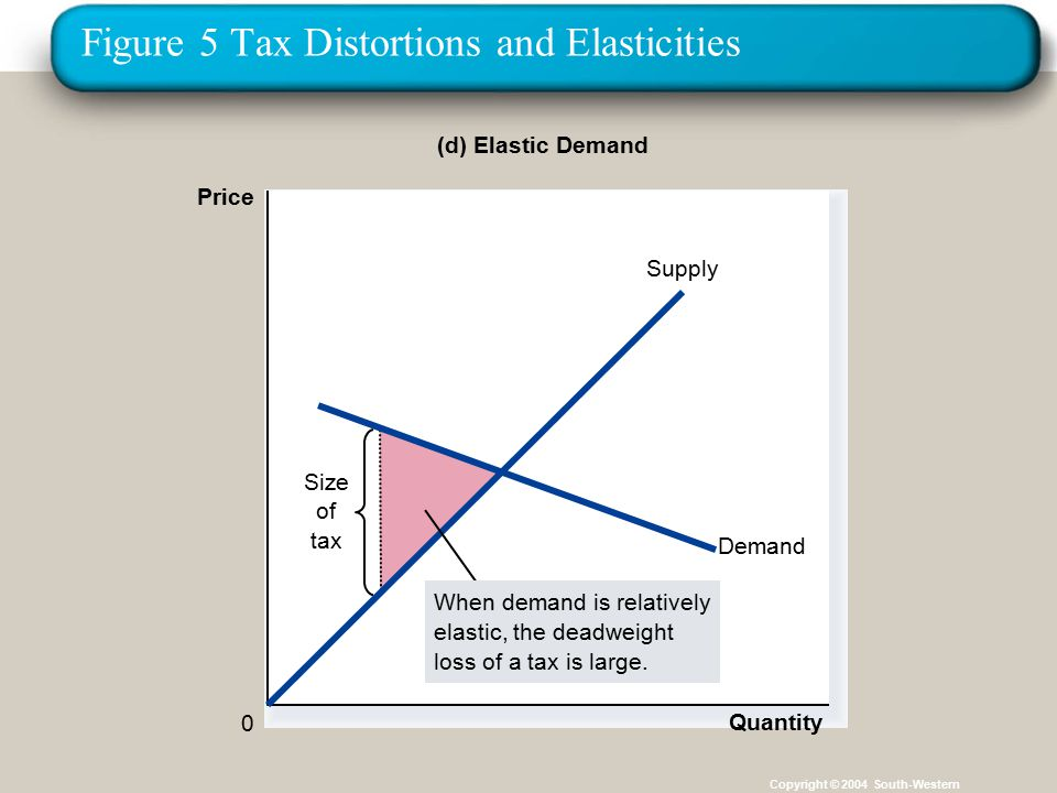 32 Figure 5 Tax Distortions and Elasticities Copyright © 2004 South-Western (d) Elastic Demand Price 0 Quantity Size of tax Demand Supply When demand is relatively elastic, the deadweight loss of a tax is large.