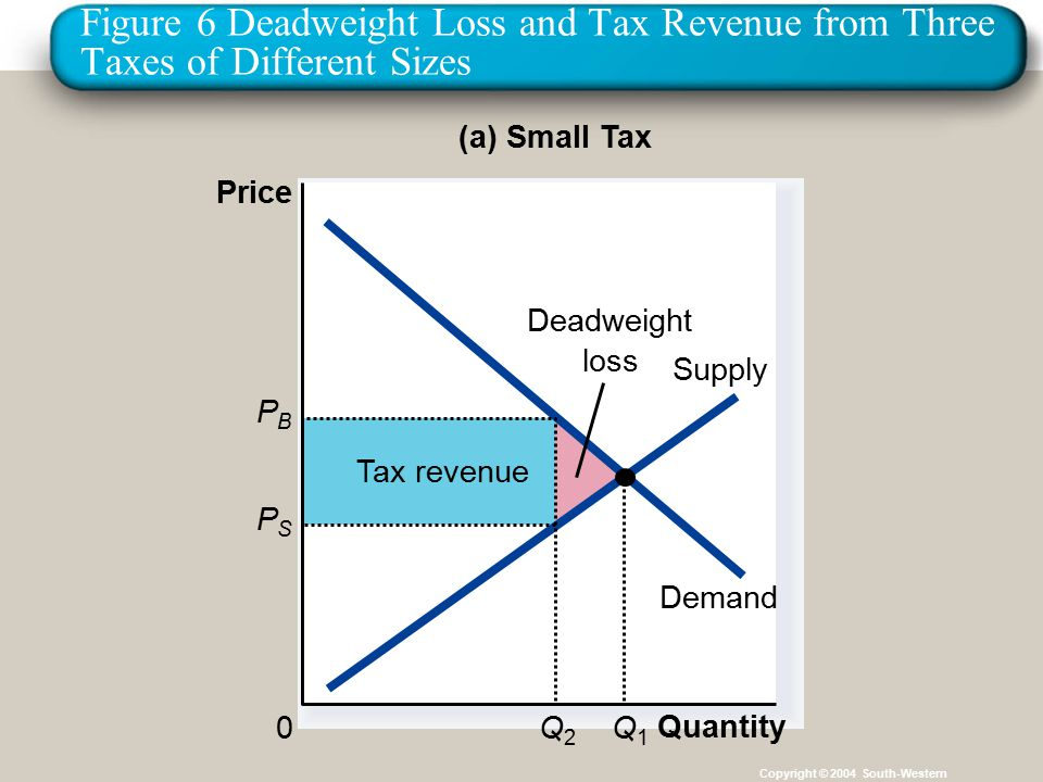 33 Figure 6 Deadweight Loss and Tax Revenue from Three Taxes of Different Sizes Copyright © 2004 South-Western Tax revenue Demand Supply Quantity 0 Price Q1Q1 (a) Small Tax Deadweight loss PBPB Q2Q2 PSPS