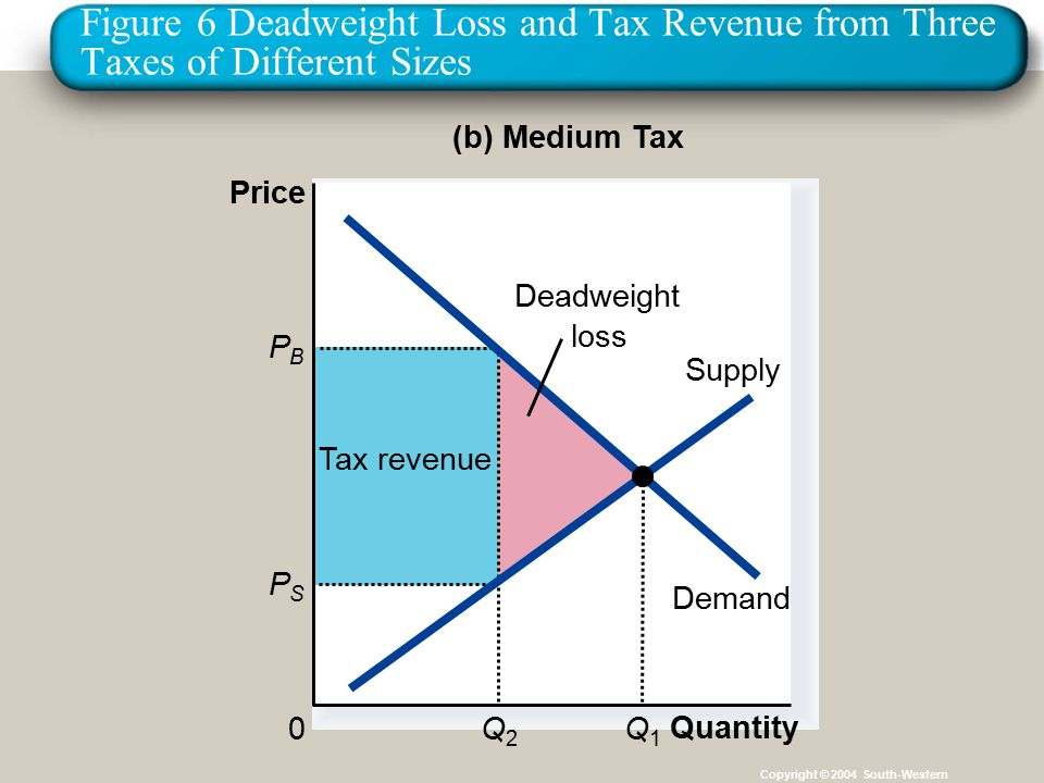 34 Figure 6 Deadweight Loss and Tax Revenue from Three Taxes of Different Sizes Copyright © 2004 South-Western Tax revenue Quantity 0 Price (b) Medium Tax PBPB Q2Q2 PSPS Supply Demand Q1Q1 Deadweight loss
