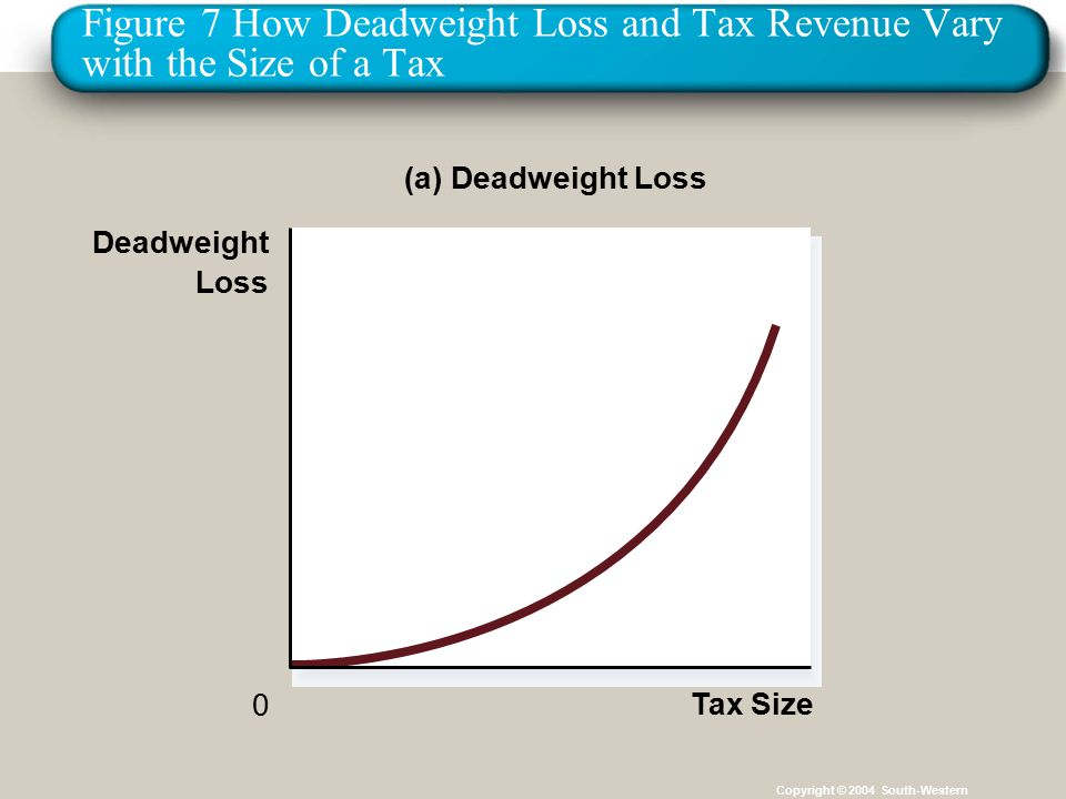 36 Figure 7 How Deadweight Loss and Tax Revenue Vary with the Size of a Tax Copyright © 2004 South-Western (a) Deadweight Loss Deadweight Loss 0 Tax Size