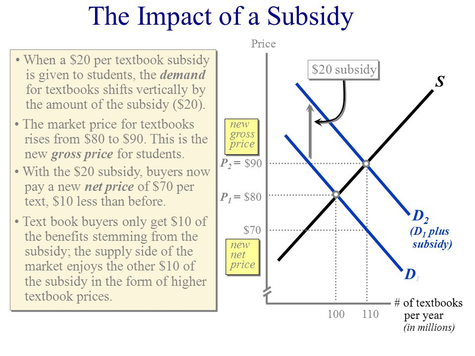 Price # of textbooks per year (in millions) $70 $80 $90 S The Impact of a Subsidy When a $20 per textbook subsidy is given to students, the demand for textbooks shifts vertically by the amount of the subsidy ($20).