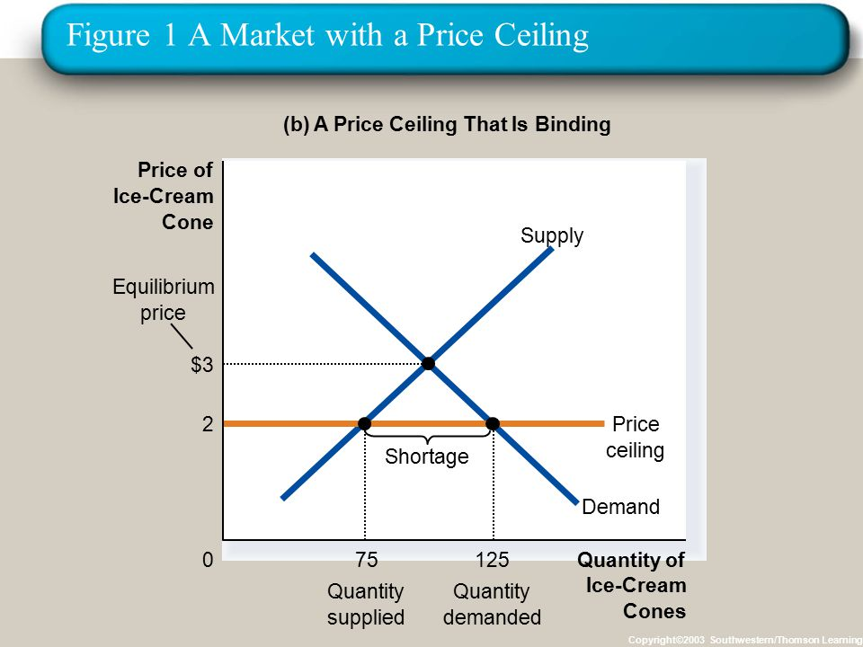 Figure 1 A Market with a Price Ceiling Copyright©2003 Southwestern/Thomson Learning (b) A Price Ceiling That Is Binding Quantity of Ice-Cream Cones 0 Price of Ice-Cream Cone Demand Supply 2Price ceiling Shortage 75 Quantity supplied 125 Quantity demanded Equilibrium price $3