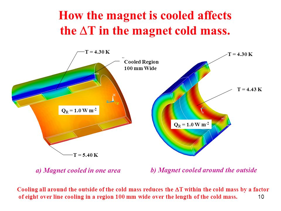 10 How the magnet is cooled affects the  T in the magnet cold mass.