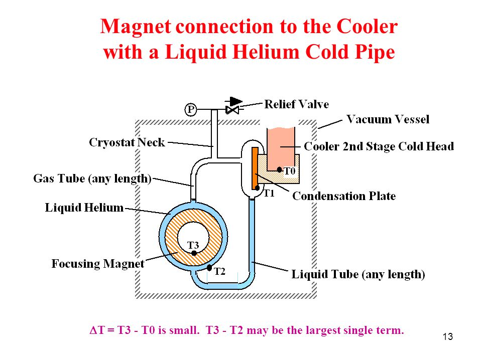 13 Magnet connection to the Cooler with a Liquid Helium Cold Pipe  T = T3 - T0 is small.