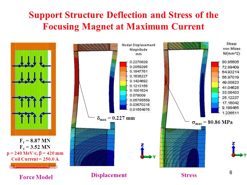 6 Support Structure Deflection and Stress of the Focusing Magnet at Maximum Current Force Model DisplacementStress  max = MPa  max = mm F r = 8.87 MN F z = 3.52 MN p = 240 MeV/c,  = 420 mm Coil Current = A