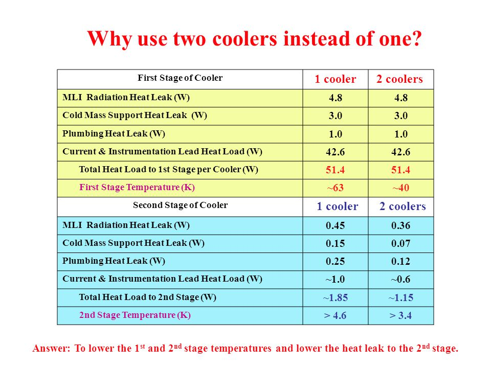 First Stage of Cooler 1 cooler 2 coolers MLI Radiation Heat Leak (W) 4.8 Cold Mass Support Heat Leak (W) 3.0 Plumbing Heat Leak (W) 1.0 Current & Instrumentation Lead Heat Load (W) 42.6 Total Heat Load to 1st Stage per Cooler (W) 51.4 First Stage Temperature (K) ~63~40 Second Stage of Cooler 1 cooler 2 coolers MLI Radiation Heat Leak (W) Cold Mass Support Heat Leak (W) Plumbing Heat Leak (W) Current & Instrumentation Lead Heat Load (W) ~1.0~0.6 Total Heat Load to 2nd Stage (W) ~1.85~1.15 2nd Stage Temperature (K) > 4.6> 3.4 Why use two coolers instead of one.
