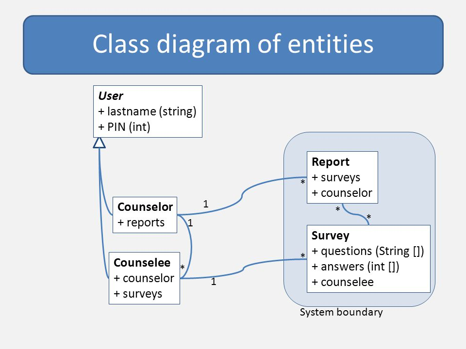 Diagram notations ppt download 21 class diagram of entities counselor reports counselee counselor surveys survey questions string answers int counselee 1 user ccuart Image collections