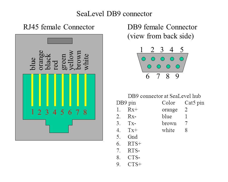 Rj45 Clear Plastic Pinout Top View V 8 1 Rs Hub Side Rh Slideplayer Db9 To Wiringdiagram Rs232 Wiring: Db9 To Rj45 Wiring Diagram At Sewuka.co