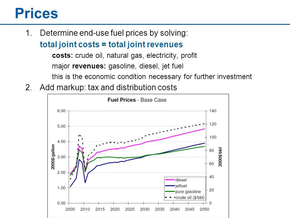 SEDS Review Liquid Fuels Sector May 7, 2009 Don Hanson Deena