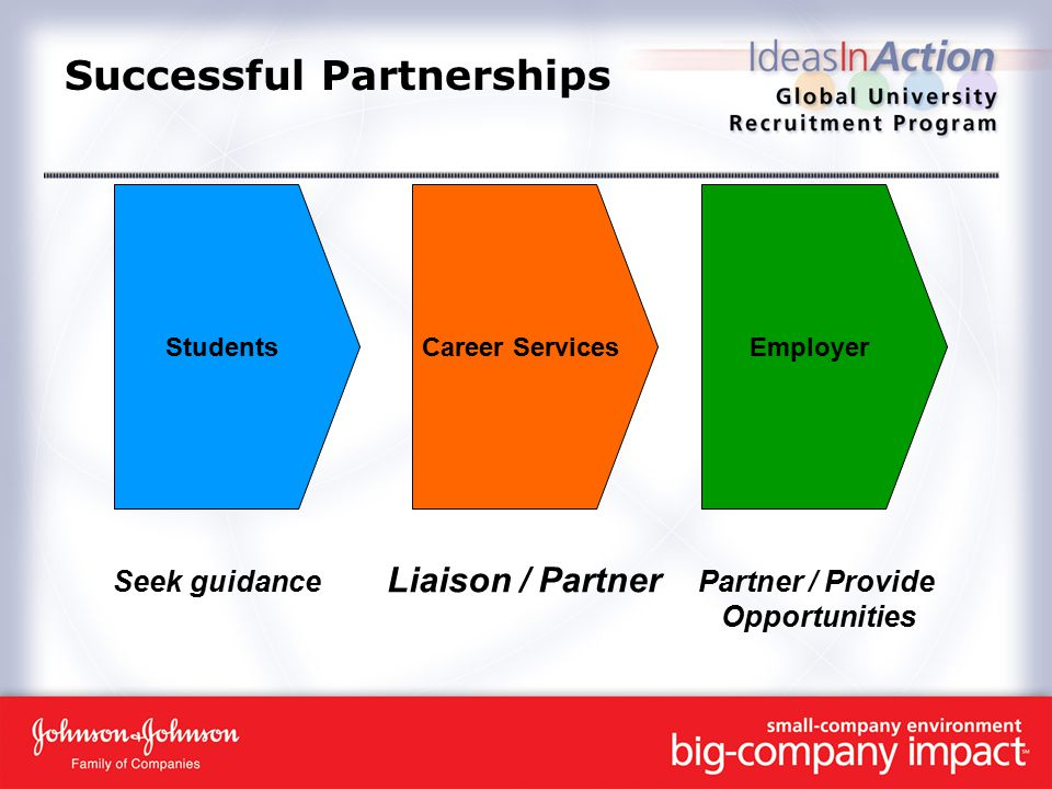 Successful Partnerships Seek guidance Liaison / Partner Partner / Provide Opportunities StudentsCareer ServicesEmployer