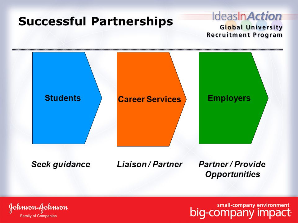 Successful Partnerships Students Career Services Employers Seek guidanceLiaison / PartnerPartner / Provide Opportunities