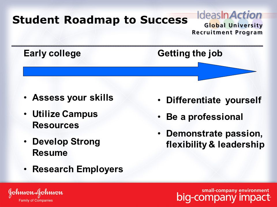 Student Roadmap to Success Early college Assess your skills Utilize Campus Resources Develop Strong Resume Research Employers Getting the job Differentiate yourself Be a professional Demonstrate passion, flexibility & leadership