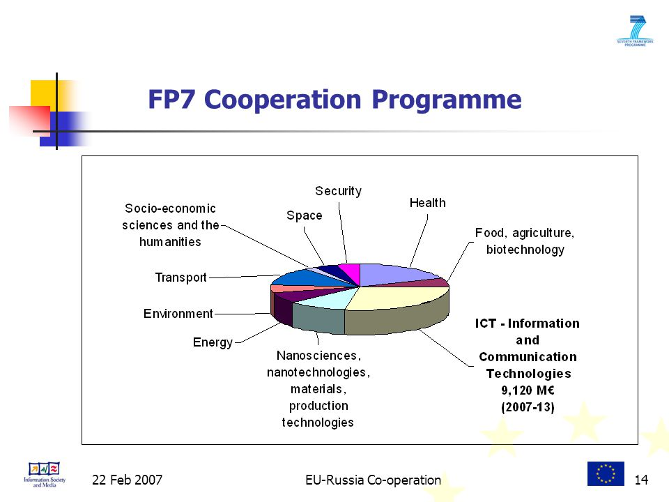 22 Feb 2007EU-Russia Co-operation14 FP7 Cooperation Programme