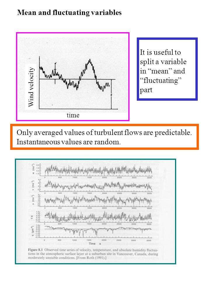 Mean and fluctuating variables time Wind velocity Only averaged values of turbulent flows are predictable.