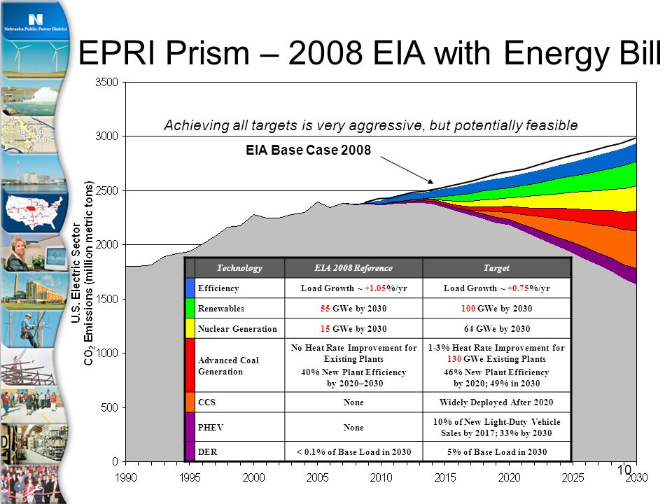 10 EIA Base Case 2008 TechnologyEIA 2008 ReferenceTarget EfficiencyLoad Growth ~ +1.05%/yrLoad Growth ~ +0.75%/yr Renewables55 GWe by GWe by 2030 Nuclear Generation15 GWe by GWe by 2030 Advanced Coal Generation No Heat Rate Improvement for Existing Plants 40% New Plant Efficiency by 2020– % Heat Rate Improvement for 130 GWe Existing Plants 46% New Plant Efficiency by 2020; 49% in 2030 CCSNoneWidely Deployed After 2020 PHEVNone 10% of New Light-Duty Vehicle Sales by 2017; 33% by 2030 DER< 0.1% of Base Load in 20305% of Base Load in 2030 EPRI Prism – 2008 EIA with Energy Bill Achieving all targets is very aggressive, but potentially feasible