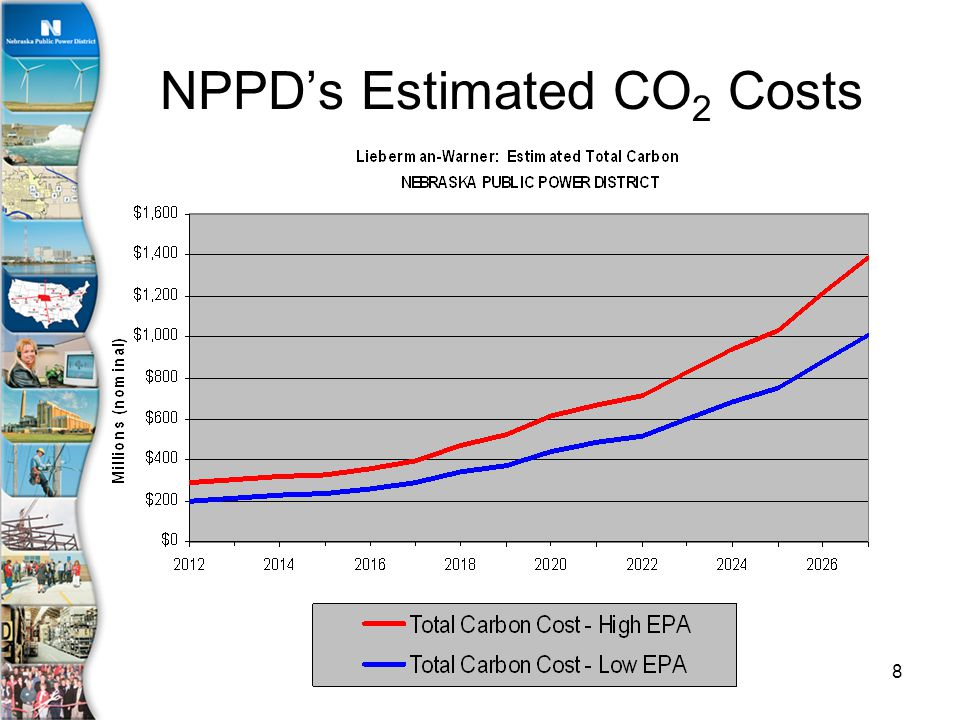 8 NPPD's Estimated CO 2 Costs