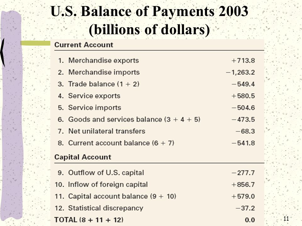 11 U.S. Balance of Payments 2003 (billions of dollars)