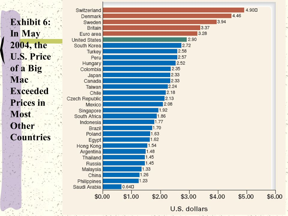 26 Exhibit 6: In May 2004, the U.S. Price of a Big Mac Exceeded Prices in Most Other Countries