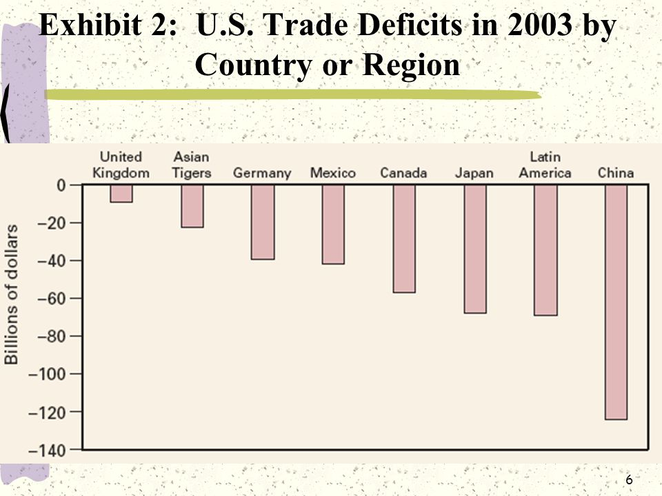 6 Exhibit 2: U.S. Trade Deficits in 2003 by Country or Region