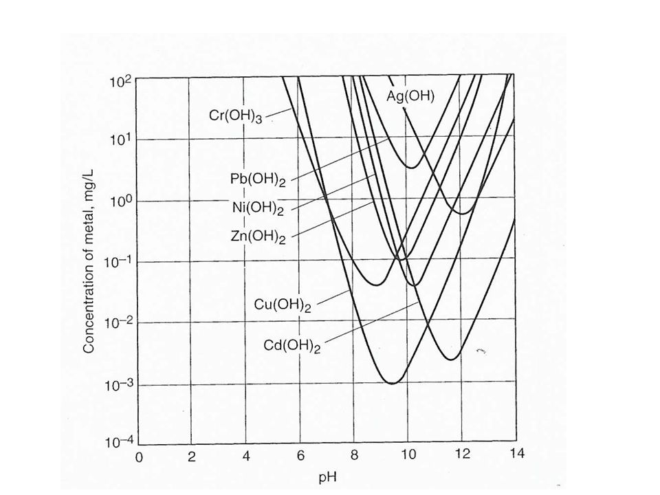 Removal of Heavy Metals by Chemical Precipitation Chemical