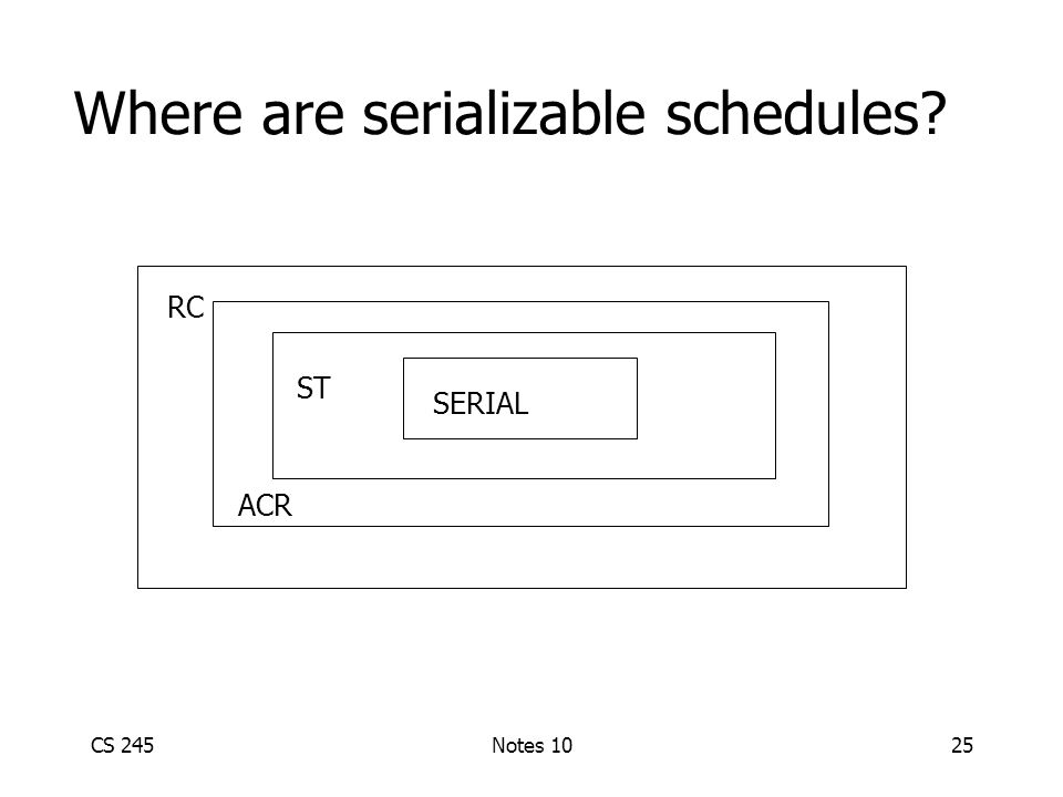 CS 245Notes 1025 Where are serializable schedules Avoids cascading rollback RC ACR ST SERIAL