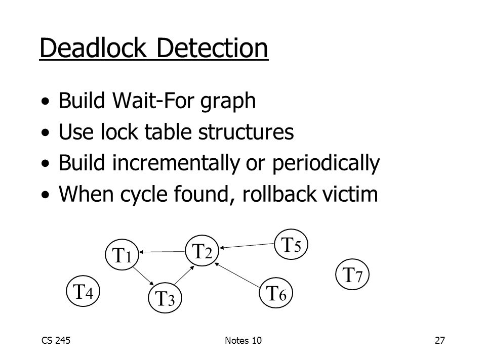 CS 245Notes 1027 Deadlock Detection Build Wait-For graph Use lock table structures Build incrementally or periodically When cycle found, rollback victim T1T1 T3T3 T2T2 T6T6 T5T5 T4T4 T7T7